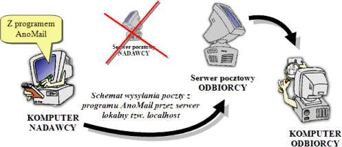 AnoMail wysyłka z serwera lokalnego