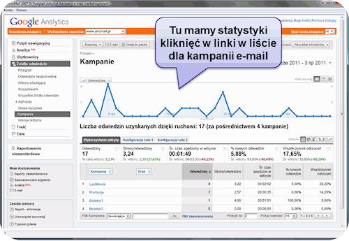 Statystyki kliknięć w programie AnoMail