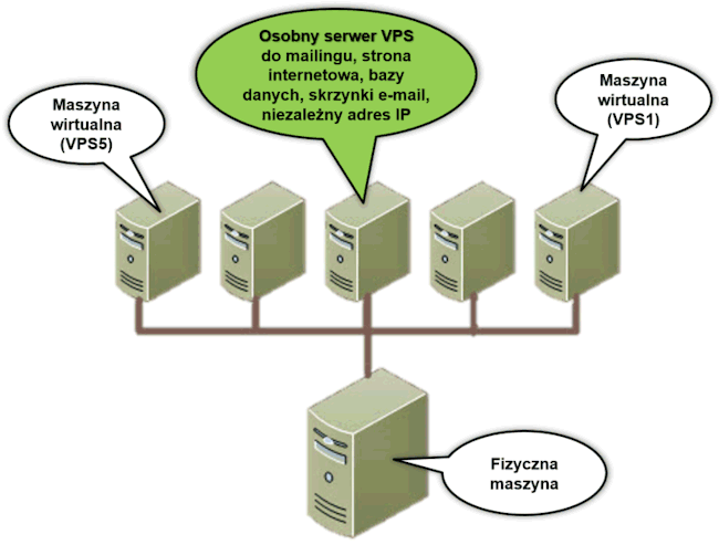 Serwery do mailingu VPS