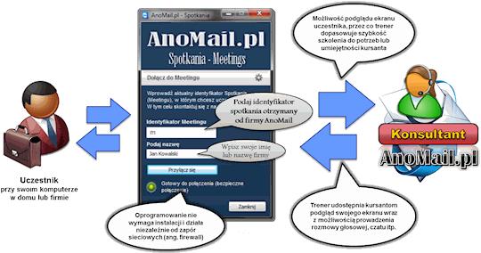 Zdalne szkolenia i konsultacje z AnoMail