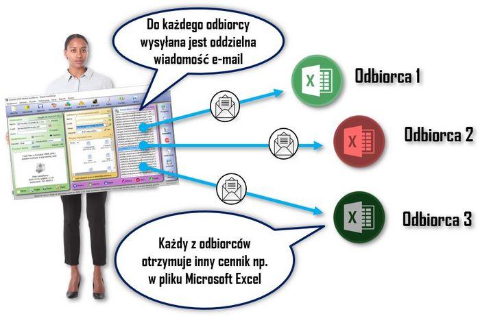 Ofertowanie e-mail