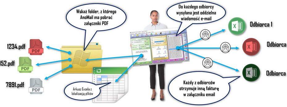 Masowa wysyłka faktur PDF w załączniku e-mail